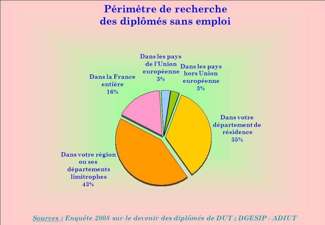 www.iut-fr.net Périmètre de recherche des diplômés sans emploi Sources : Enquête 2008 sur le devenir des diplômés de DUT ; DGESIP - ADIUT Dans votre département de résidence 35% Dans la France entière 16% Dans votre région ou ses départements limitrophes 43% Dans les pays de l Union européenne 3% Dans les pays hors Union européenne 3%