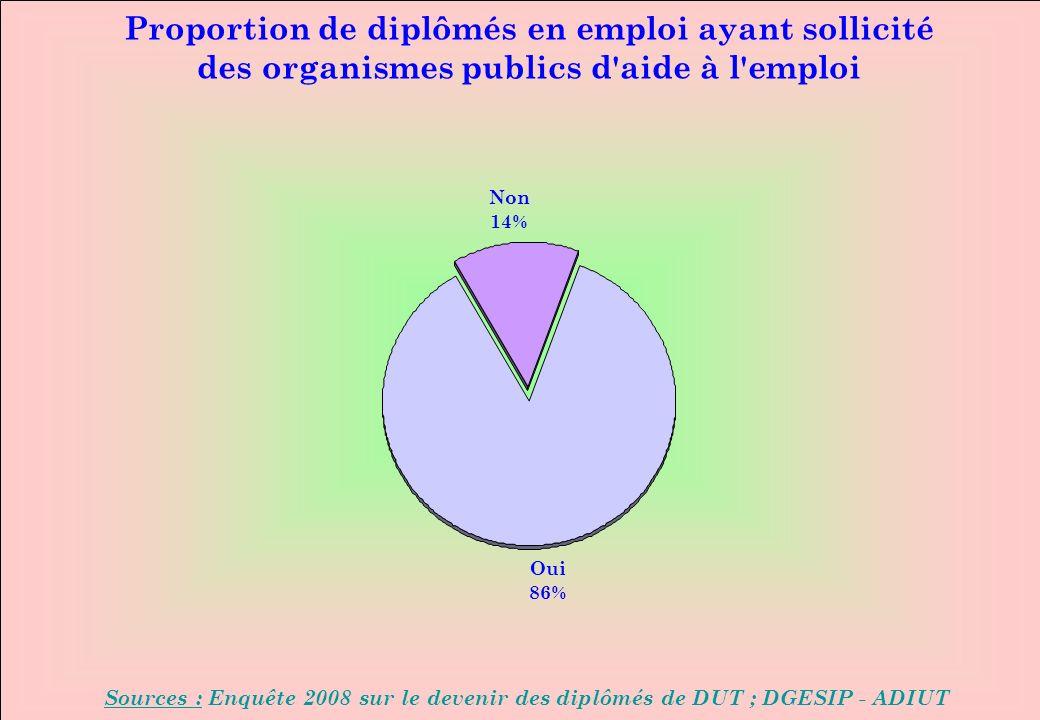 www.iut-fr.net Proportion de diplômés en emploi ayant sollicité des organismes publics d aide à l emploi Sources : Enquête 2008 sur le devenir des diplômés de DUT ; DGESIP - ADIUT Oui 86% Non 14%