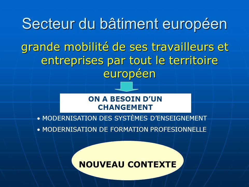 Secteur du bâtiment européen grande mobilité de ses travailleurs et entreprises par tout le territoire européen ON A BESOIN DUN CHANGEMENT MODERNISATION DES SYSTÈMES DENSEIGNEMENT MODERNISATION DE FORMATION PROFESIONNELLE NOUVEAU CONTEXTE