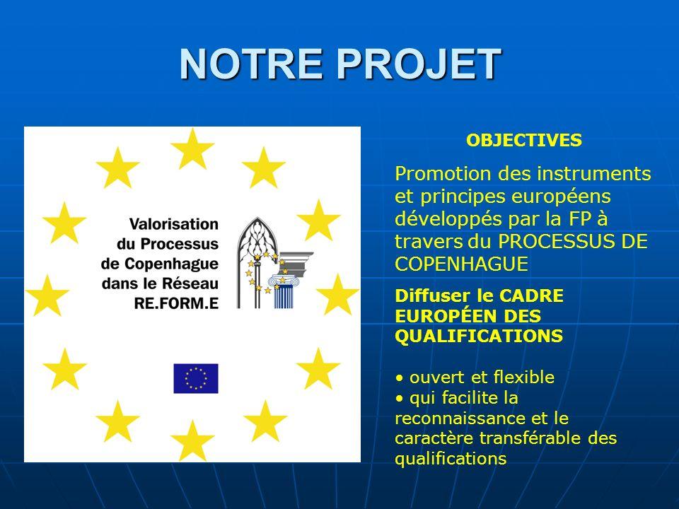 NOTRE PROJET Promotion des instruments et principes européens développés par la FP à travers du PROCESSUS DE COPENHAGUE Diffuser le CADRE EUROPÉEN DES QUALIFICATIONS ouvert et flexible qui facilite la reconnaissance et le caractère transférable des qualifications OBJECTIVES