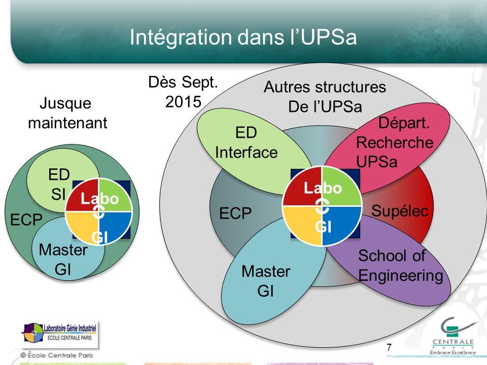 Intégration dans lUPSa 7 ED SI Master GI Labo GI ECP Jusque maintenant ED Interface Master GI Labo GI ECP Supélec Départ.