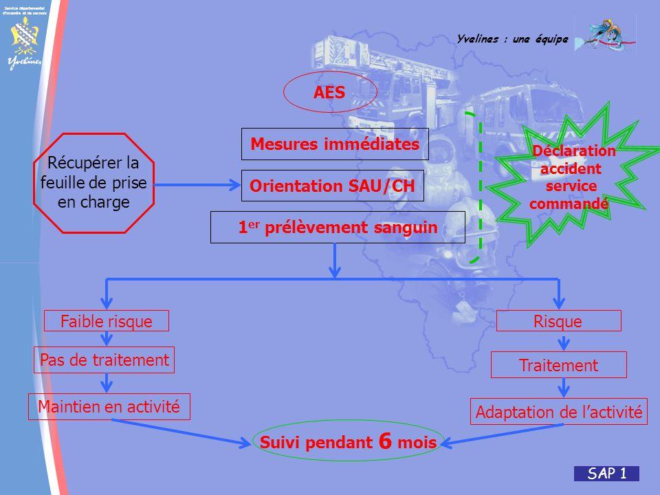 Service départemental d'incendie et de secours Yvelines : une équipe SAP 1 Faible risque Pas de traitement Maintien en activité Adaptation de lactivit