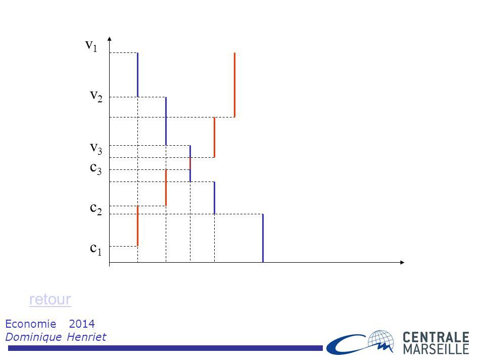 Economie 2014 Dominique Henriet retour v1v1 v2v2 v3v3 c1c1 c2c2 c3c3
