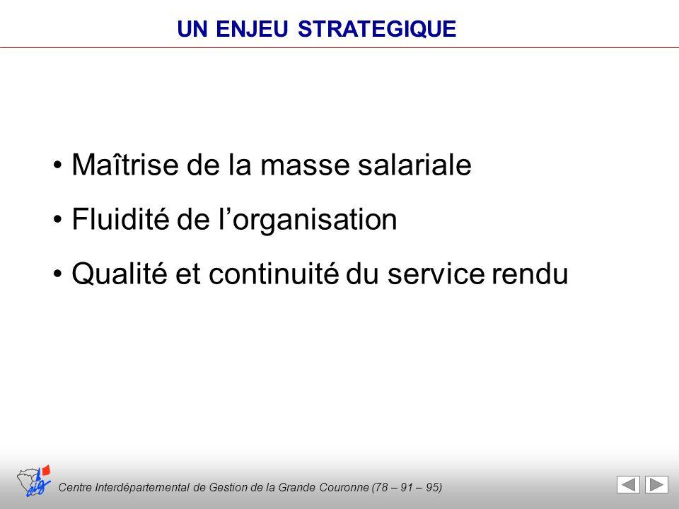 Centre Interdépartemental de Gestion de la Grande Couronne (78 – 91 – 95) Maîtrise de la masse salariale Fluidité de lorganisation Qualité et continui