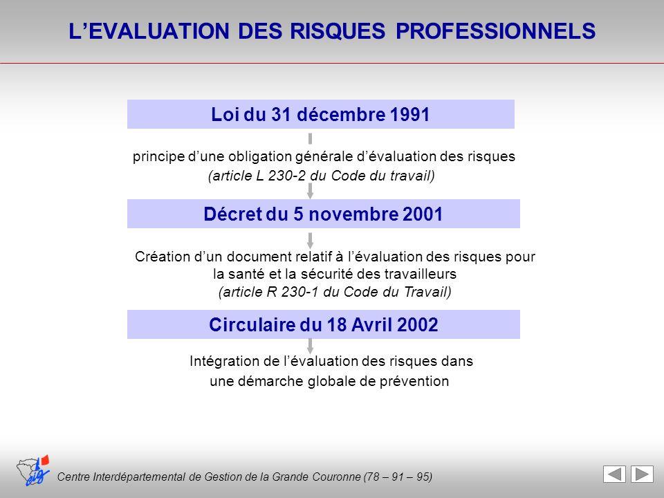 Centre Interdépartemental de Gestion de la Grande Couronne (78 – 91 – 95) LEVALUATION DES RISQUES PROFESSIONNELS Loi du 31 décembre 1991 principe dune