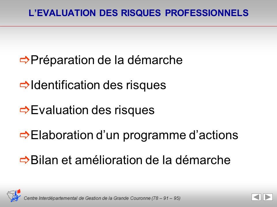 Centre Interdépartemental de Gestion de la Grande Couronne (78 – 91 – 95) LEVALUATION DES RISQUES PROFESSIONNELS Préparation de la démarche Identifica