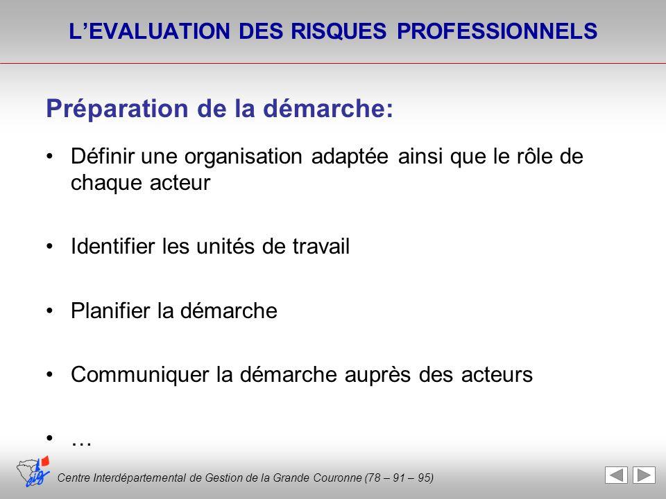 Centre Interdépartemental de Gestion de la Grande Couronne (78 – 91 – 95) LEVALUATION DES RISQUES PROFESSIONNELS Préparation de la démarche: Définir u