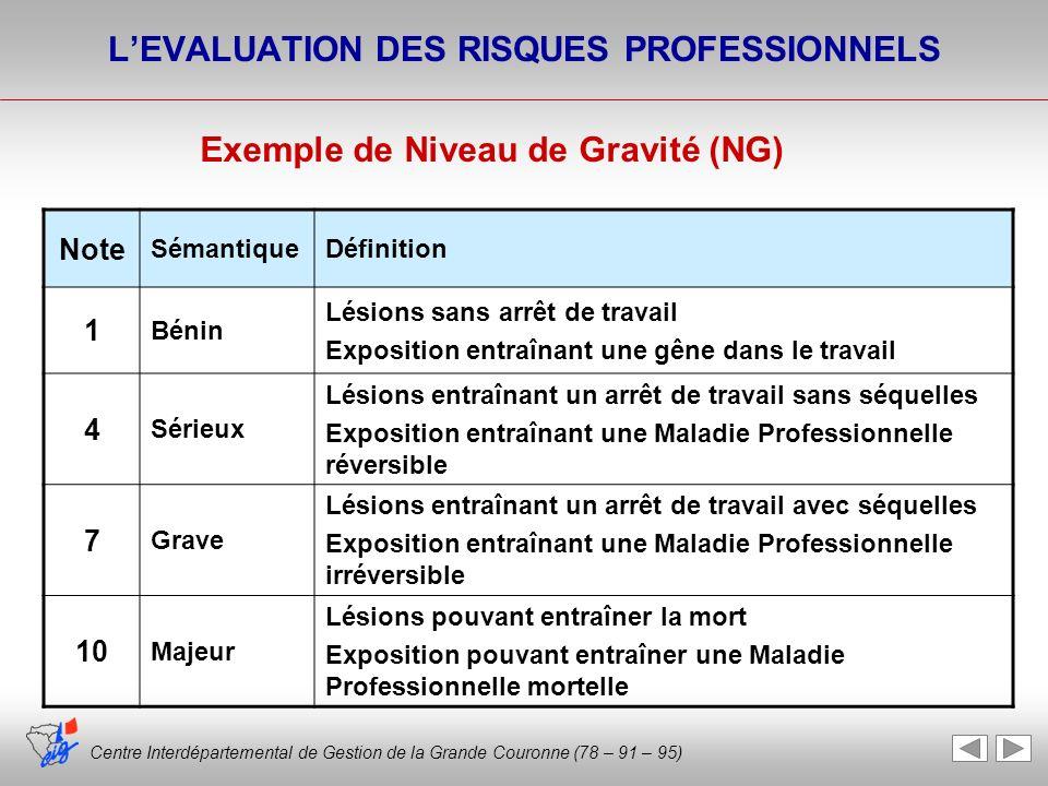 Centre Interdépartemental de Gestion de la Grande Couronne (78 – 91 – 95) LEVALUATION DES RISQUES PROFESSIONNELS Note SémantiqueDéfinition 1 Bénin Lés