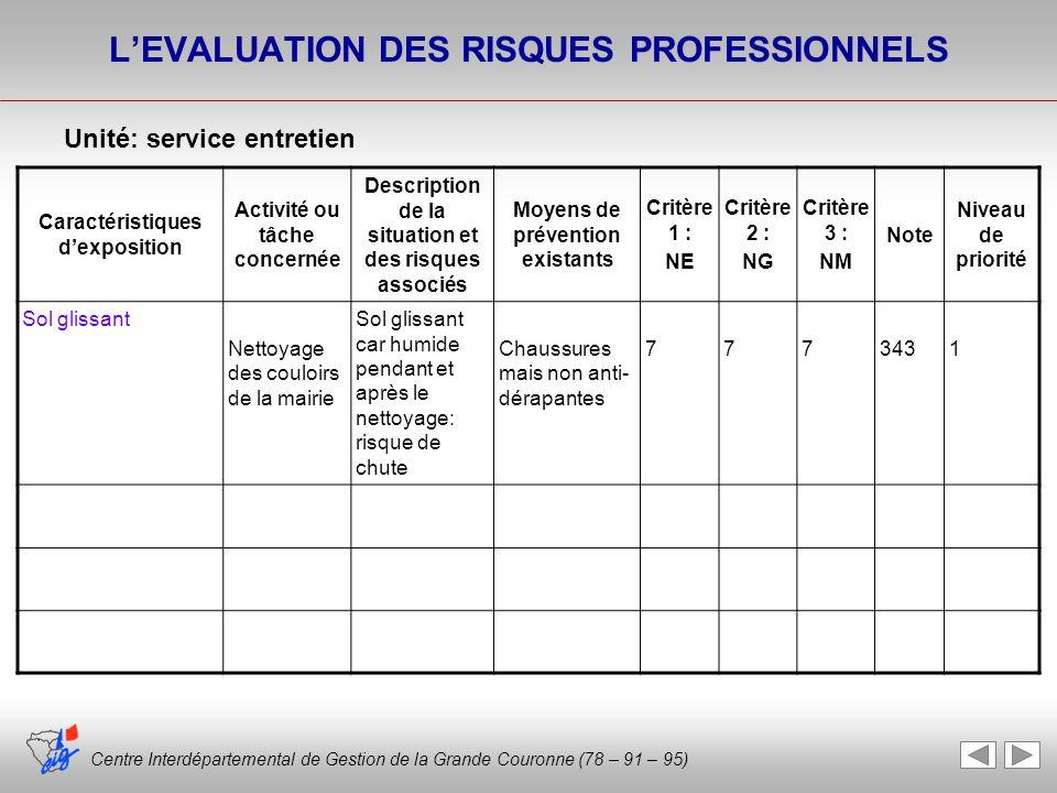 Centre Interdépartemental de Gestion de la Grande Couronne (78 – 91 – 95) LEVALUATION DES RISQUES PROFESSIONNELS Caractéristiques dexposition Activité