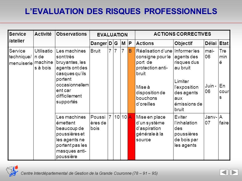 Centre Interdépartemental de Gestion de la Grande Couronne (78 – 91 – 95) LEVALUATION DES RISQUES PROFESSIONNELS Service /atelier ActivitéObservations
