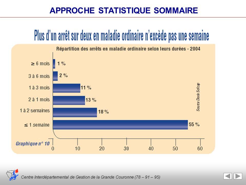 Centre Interdépartemental de Gestion de la Grande Couronne (78 – 91 – 95) APPROCHE STATISTIQUE SOMMAIRE