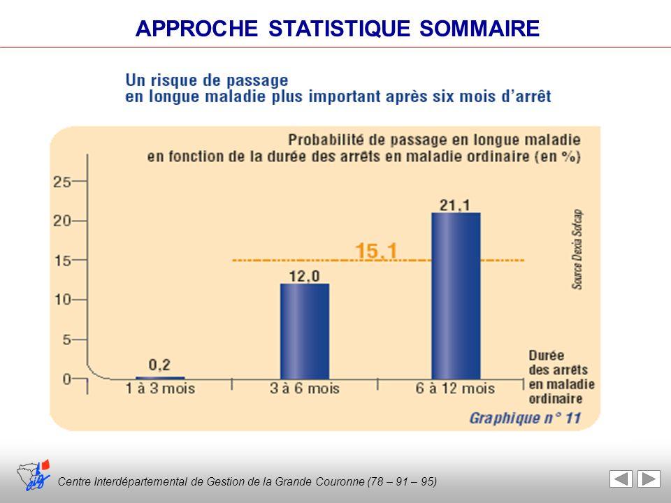 Centre Interdépartemental de Gestion de la Grande Couronne (78 – 91 – 95) EVALUATION DES RISQUES PROFESSIONNELS ET ELABORATION DU DOCUMENT UNIQUE