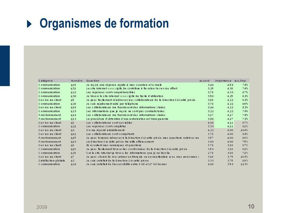 2009 10 Organismes de formation