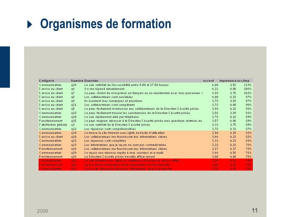 2009 11 Organismes de formation