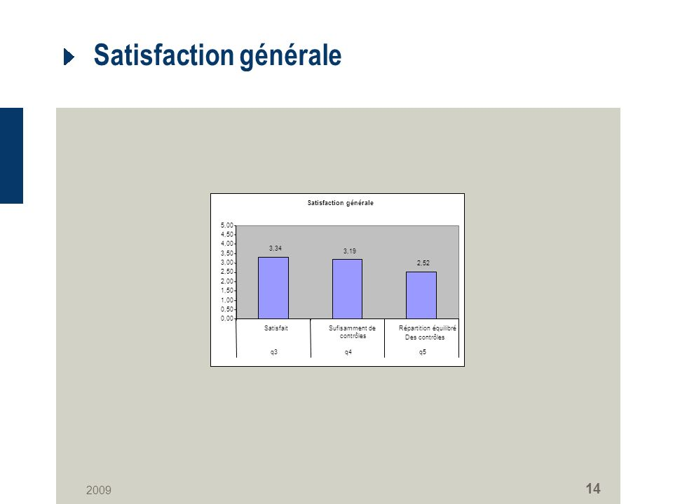 2009 14 Satisfaction générale 3,34 3,19 2,52 0,00 0,50 1,00 1,50 2,00 2,50 3,00 3,50 4,00 4,50 5,00 SatisfaitSufisamment de contrôles Répartition équi