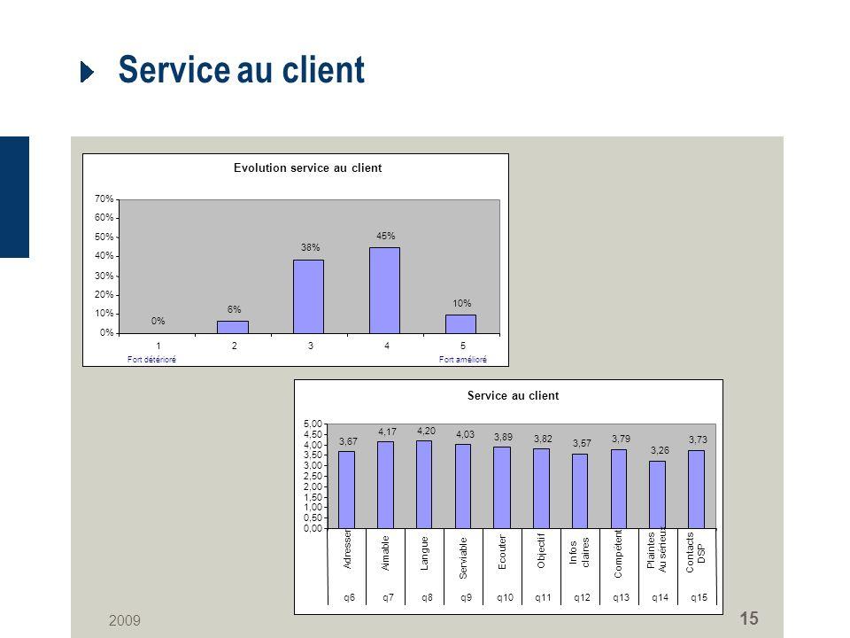 2009 15 Service au client Evolution service au client 0% 6% 38% 45% 10% 0% 10% 20% 30% 40% 50% 60% 70% 12345 Fort amélioréFort détérioré Service au client 3,67 4,17 4,20 4,03 3,89 3,82 3,57 3,79 3,26 3,73 0,00 0,50 1,00 1,50 2,00 2,50 3,00 3,50 4,00 4,50 5,00 Adresser Aimable Langue Serviable Ecouter Objectif Infos claires Compétent Plaintes Au sérieuxContacts DSP q6q7q8q9q10q11q12q13q14q15