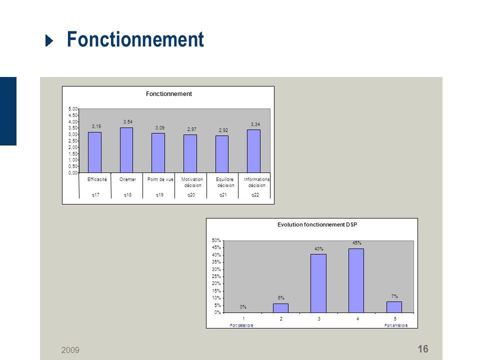 2009 16 Fonctionnement 3,19 3,54 3,09 2,97 2,92 3,34 0,00 0,50 1,00 1,50 2,00 2,50 3,00 3,50 4,00 4,50 5,00 EfficacitéOrienterPoint de vueMotivation décision Equilibre décision Informations décision q17q18q19q20q21q22 Evolution fonctionnement DSP 0% 6% 40% 45% 7% 0% 5% 10% 15% 20% 25% 30% 35% 40% 45% 50% 12345 Fort amélioréFort détérioré