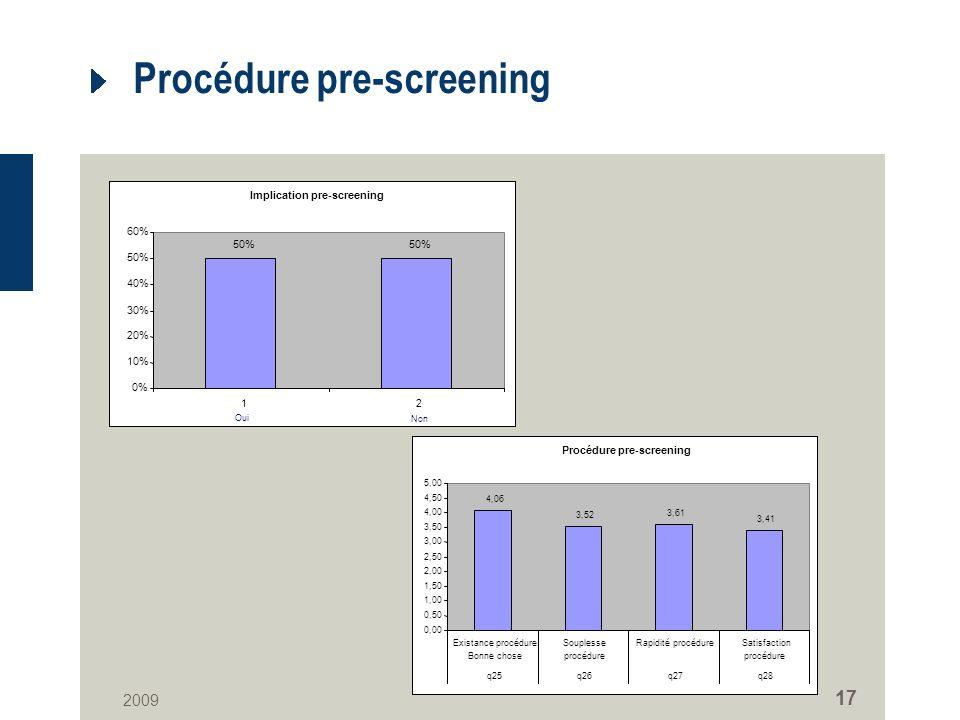 2009 17 Procédure pre-screening Implication pre-screening 50% 0% 10% 20% 30% 40% 50% 60% 12 Oui Non Procédure pre-screening 4,06 3,52 3,61 3,41 0,00 0,50 1,00 1,50 2,00 2,50 3,00 3,50 4,00 4,50 5,00 Existance procédure Bonne chose Souplesse procédure Rapidité procédureSatisfaction procédure q25q26q27q28
