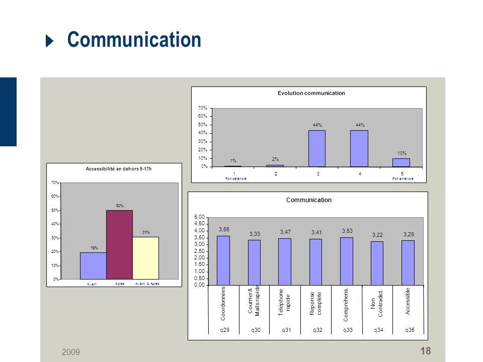 2009 18 Communication Evolution communication 1% 2% 44% 10% 0% 10% 20% 30% 40% 50% 60% 70% 12345 Fort amélioréFort détérioré Communication 3,65 3,33 3,47 3,41 3,53 3,22 3,29 0,00 0,50 1,00 1,50 2,00 2,50 3,00 3,50 4,00 4,50 5,00 Coordonnées Courrier & Mails rapide Téléphone rapide Réponse complète Compréhens.