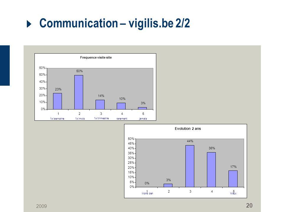 2009 20 Communication – vigilis.be 2/2 Frequence visite site 23% 50% 14% 10% 3% 0% 10% 20% 30% 40% 50% 60% 12345 1x/semaine1x/mois 1x/trimestre rarementjamais Evolution 2 ans 0% 3% 44% 36% 17% 0% 5% 10% 15% 20% 25% 30% 35% 40% 45% 50% 12345 Moins bienMieux