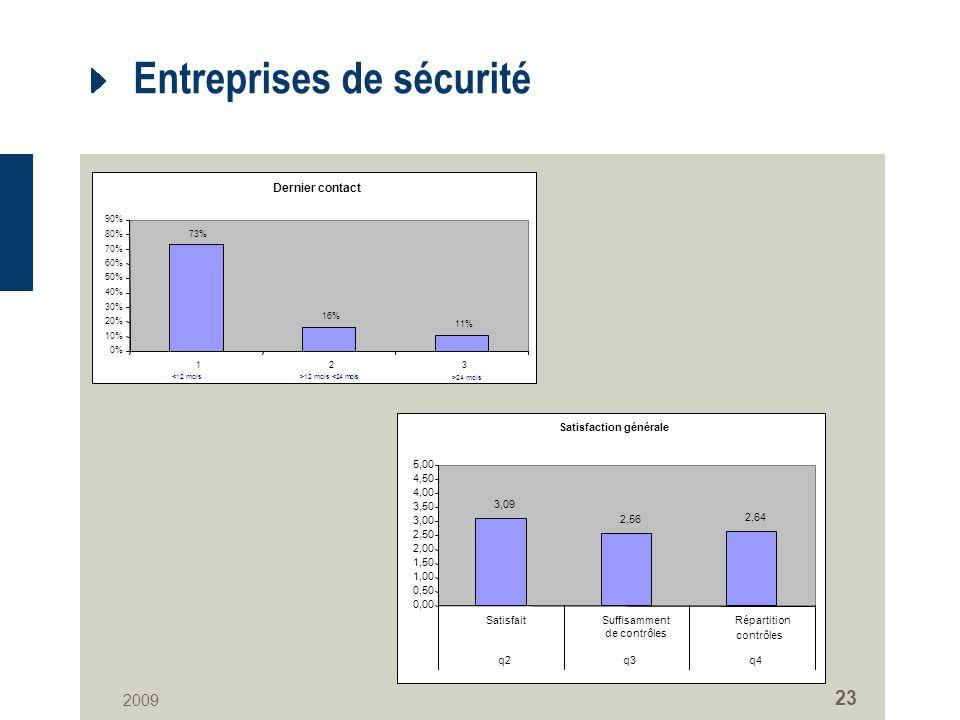 2009 23 Entreprises de sécurité Dernier contact 73% 16% 11% 0% 10% 20% 30% 40% 50% 60% 70% 80% 90% 123 <12 mois>12 mois <24 mois >24 mois Satisfaction générale 3,09 2,56 2,64 0,00 0,50 1,00 1,50 2,00 2,50 3,00 3,50 4,00 4,50 5,00 SatisfaitSuffisamment de contrôles Répartition contrôles q2q3q4