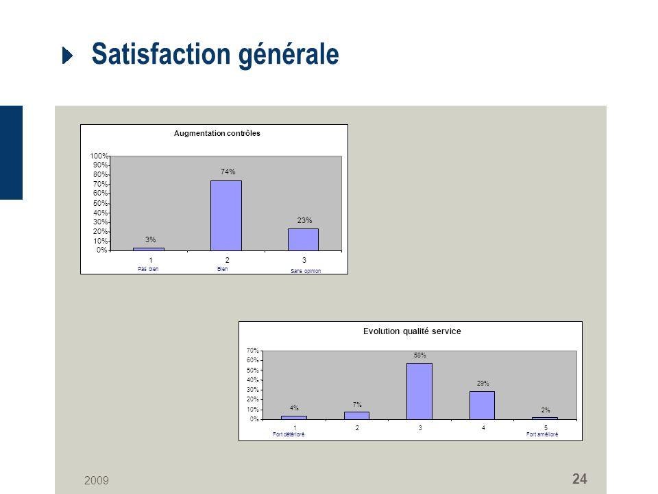 2009 24 Satisfaction générale Augmentation contrôles 3% 74% 23% 0% 10% 20% 30% 40% 50% 60% 70% 80% 90% 100% 123 Pas bienBien Sans opinion Evolution qualité service 4% 7% 58% 29% 2% 0% 10% 20% 30% 40% 50% 60% 70% 12345 Fort amélioréFort détérioré