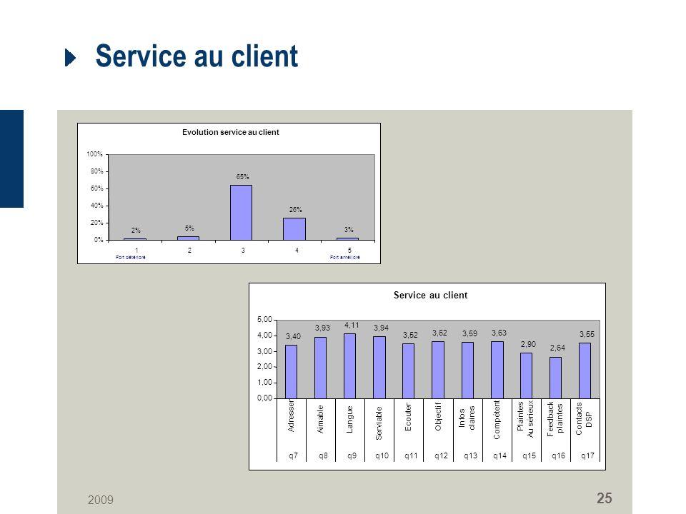 2009 25 Service au client Evolution service au client 2% 5% 65% 26% 3% 0% 20% 40% 60% 80% 100% 12345 Fort amélioréFort détérioré Service au client 3,40 3,93 4,11 3,94 3,52 3,62 3,59 3,63 2,90 2,64 3,55 0,00 1,00 2,00 3,00 4,00 5,00 Adresser Aimable Langue Serviable Ecouter Objectif Infos claires Compétent Plaintes Au sérieux Feedback plaintes Contacts DSP q7q8q9q10q11q12q13q14q15q16q17