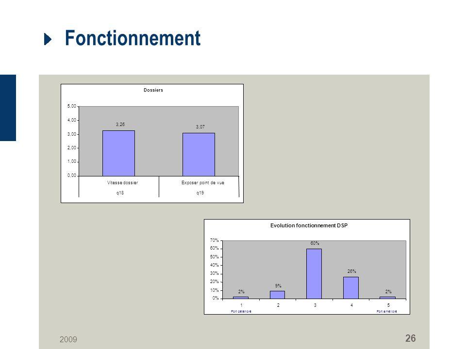 2009 26 Fonctionnement Dossiers 3,26 3,07 0,00 1,00 2,00 3,00 4,00 5,00 Vitesse dossierExposer point de vue q18q19 Evolution fonctionnement DSP 2% 9% 60% 26% 2% 0% 10% 20% 30% 40% 50% 60% 70% 12345 Fort amélioréFort détérioré
