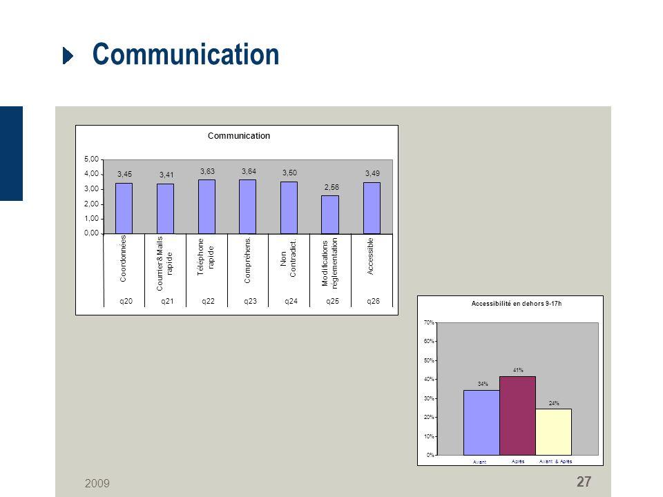 2009 27 Communication 3,45 3,41 3,633,64 3,50 2,56 3,49 0,00 1,00 2,00 3,00 4,00 5,00 Coordonnées Courrier & Mails rapide Téléphone rapide Compréhens.