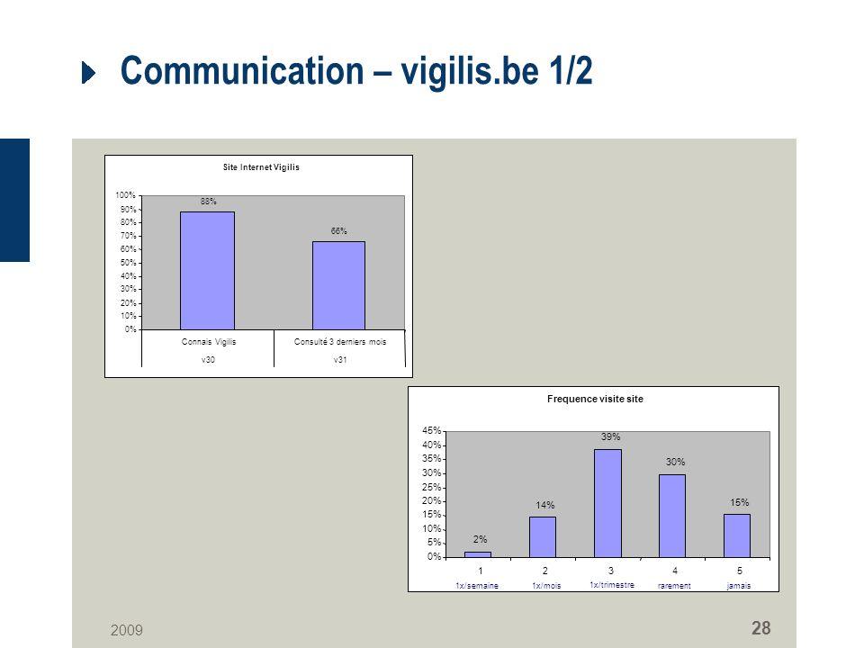 2009 28 Communication – vigilis.be 1/2 Site Internet Vigilis 88% 66% 0% 10% 20% 30% 40% 50% 60% 70% 80% 90% 100% Connais VigilisConsulté 3 derniers mois v30v31 Frequence visite site 2% 14% 39% 30% 15% 0% 5% 10% 15% 20% 25% 30% 35% 40% 45% 12345 1x/semaine1x/mois 1x/trimestre rarementjamais