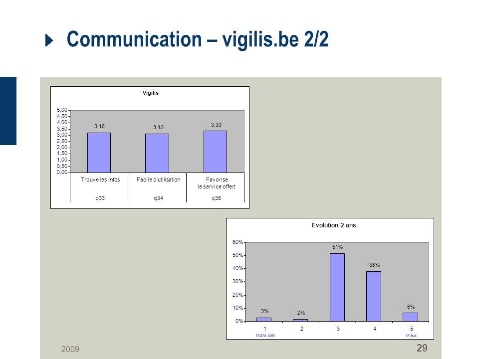 2009 29 Communication – vigilis.be 2/2 Vigilis 3,18 3,10 3,33 0,00 0,50 1,00 1,50 2,00 2,50 3,00 3,50 4,00 4,50 5,00 Trouve les infosFacile dutilisationFavorise le service offert q33q34q35 Evolution 2 ans 3% 2% 51% 38% 6% 0% 10% 20% 30% 40% 50% 60% 12345 Moins bienMieux
