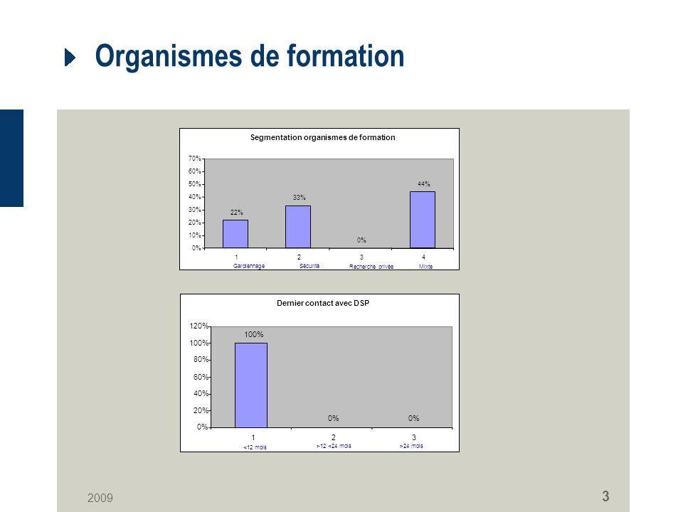 2009 3 Organismes de formation Segmentation organismes de formation 22% 33% 0% 44% 0% 10% 20% 30% 40% 50% 60% 70% 1234 GardiennageSécurité Recherche p