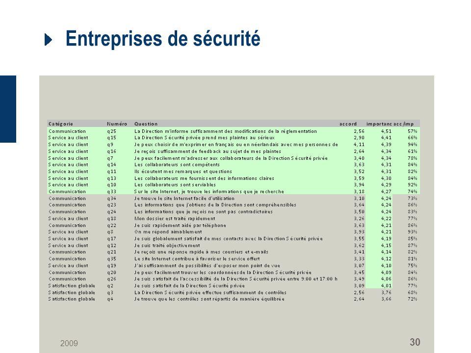 2009 30 Entreprises de sécurité