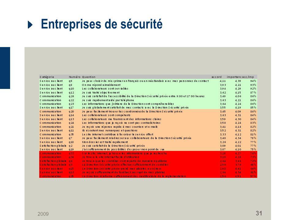 2009 31 Entreprises de sécurité