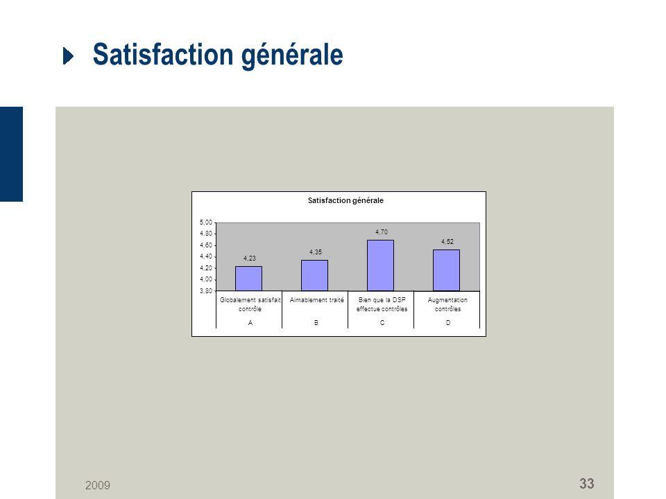 2009 33 Satisfaction générale 4,23 4,35 4,70 4,52 3,80 4,00 4,20 4,40 4,60 4,80 5,00 Globalement satisfait contrôle Aimablement traitéBien que la DSP effectue contrôles Augmentation contrôles ABCD