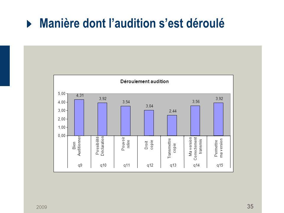 2009 35 Manière dont laudition sest déroulé Déroulement audition 4,31 3,92 3,54 3,04 2,44 3,56 3,92 0,00 1,00 2,00 3,00 4,00 5,00 Bien Auditionner Pos