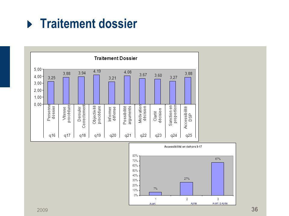2009 36 Traitement dossier Traitement Dossier 3,25 3,88 3,94 4,19 3,21 4,08 3,67 3,60 3,27 3,88 0,00 1,00 2,00 3,00 4,00 5,00 Personne dossier Vitesse