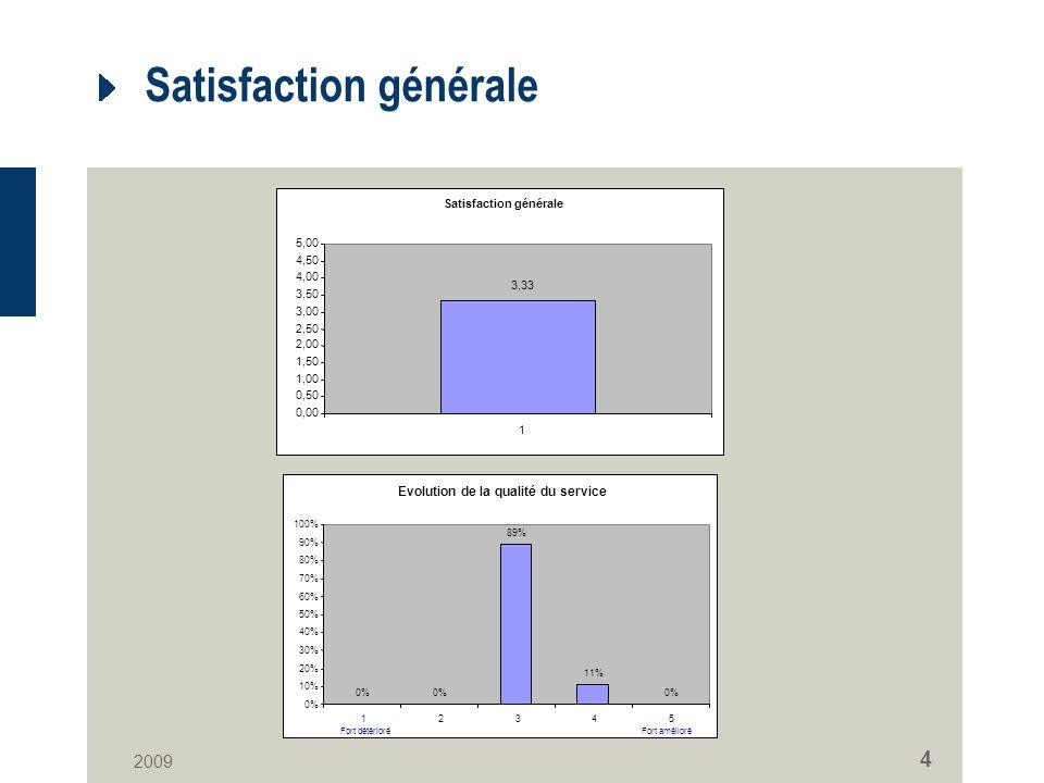 2009 4 Satisfaction générale 3,33 0,00 0,50 1,00 1,50 2,00 2,50 3,00 3,50 4,00 4,50 5,00 1 Evolution de la qualité du service 0% 89% 11% 0% 10% 20% 30% 40% 50% 60% 70% 80% 90% 100% 12345 Fort amélioréFort détérioré