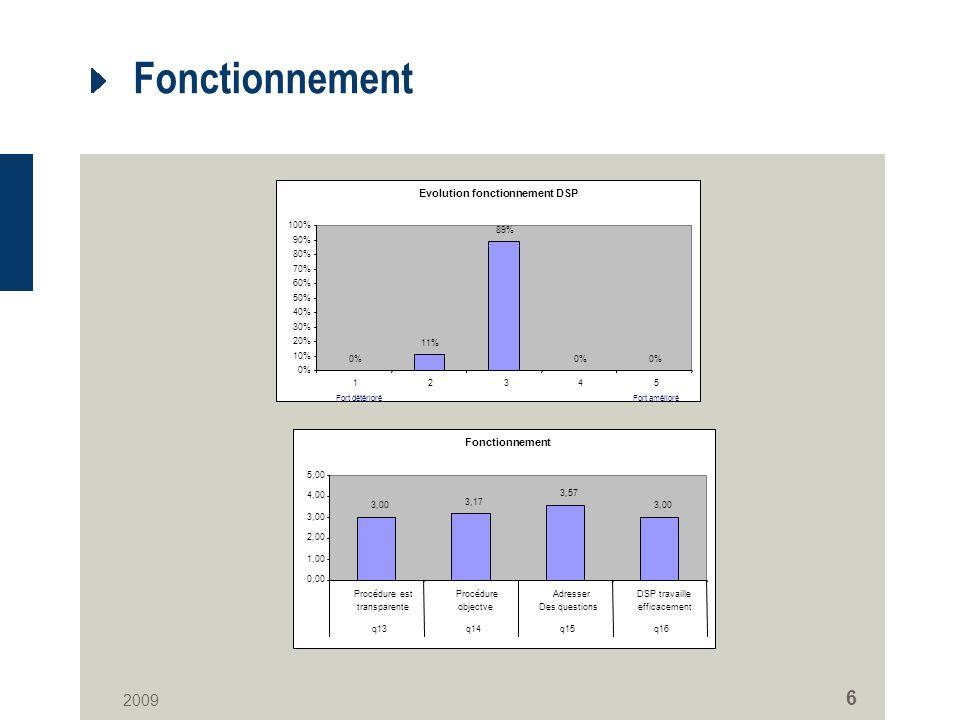 2009 6 Fonctionnement Evolution fonctionnement DSP 0% 11% 89% 0% 10% 20% 30% 40% 50% 60% 70% 80% 90% 100% 12345 Fort amélioréFort détérioré Fonctionnement 3,00 3,17 3,57 3,00 0,00 1,00 2,00 3,00 4,00 5,00 Procédure est transparente Procédure objectve Adresser Des questions DSP travaille efficacement q13q14q15q16