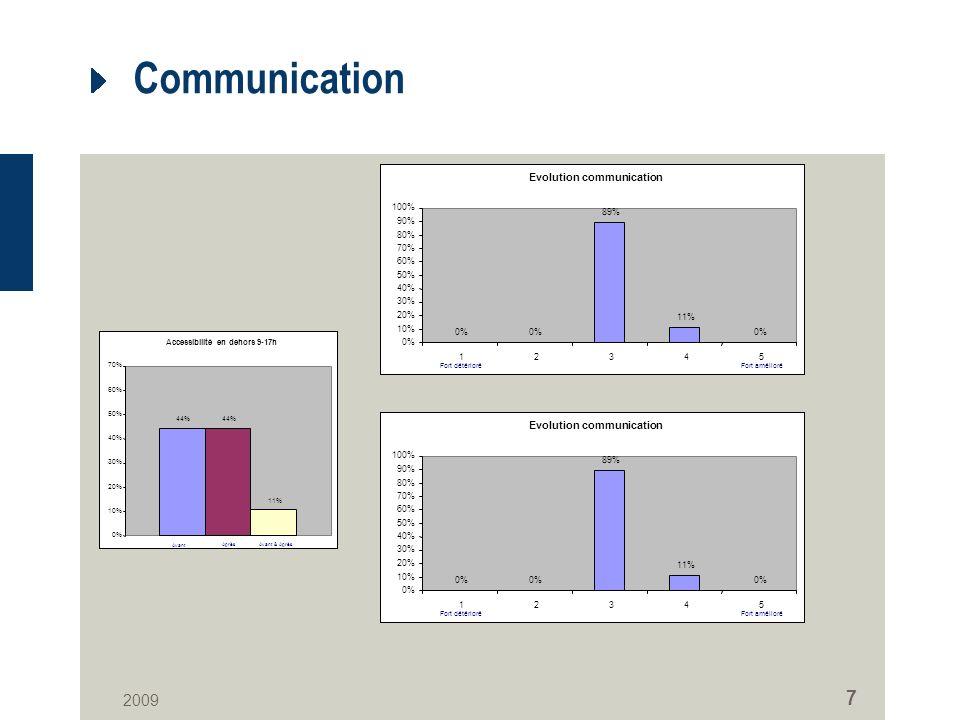 2009 7 Communication Evolution communication 0% 89% 11% 0% 10% 20% 30% 40% 50% 60% 70% 80% 90% 100% 12345 Fort amélioréFort détérioré Evolution communication 0% 89% 11% 0% 10% 20% 30% 40% 50% 60% 70% 80% 90% 100% 12345 Fort amélioréFort détérioré Accessibilité en dehors 9-17h 44% 11% 0% 10% 20% 30% 40% 50% 60% 70% Après Avant Avant & Après