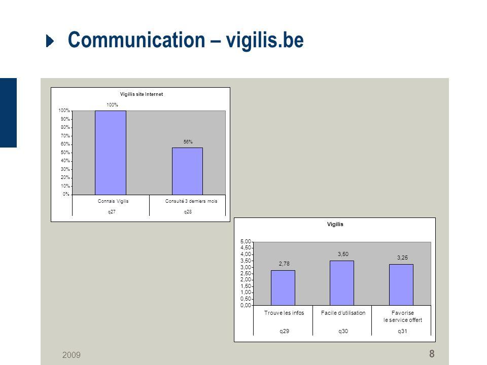 2009 8 Communication – vigilis.be Vigilis site Internet 100% 56% 0% 10% 20% 30% 40% 50% 60% 70% 80% 90% 100% Connais VigilisConsulté 3 derniers mois q27q28 Vigilis 2,78 3,50 3,25 0,00 0,50 1,00 1,50 2,00 2,50 3,00 3,50 4,00 4,50 5,00 Trouve les infosFacile dutilisationFavorise le service offert q29q30q31