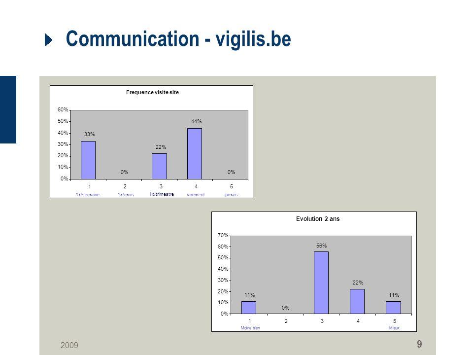 2009 9 Communication - vigilis.be Frequence visite site 33% 0% 22% 44% 0% 10% 20% 30% 40% 50% 60% 12345 1x/semaine1x/mois 1x/trimestre rarementjamais Evolution 2 ans 11% 0% 56% 22% 11% 0% 10% 20% 30% 40% 50% 60% 70% 12345 Moins bienMieux