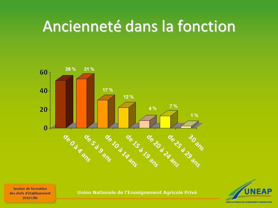 Session de formation des chefs détablissement 2010 Lille Ancienneté dans la fonction 28 %31 % 1 % 17 % 12 % 4 % 7 %