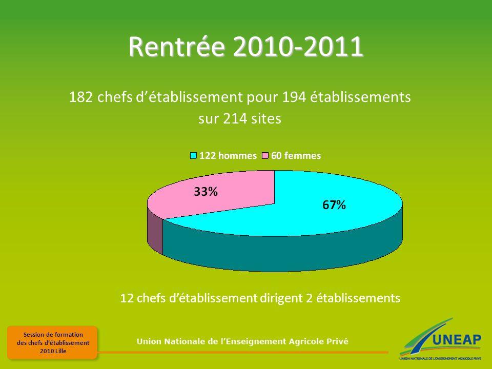 Session de formation des chefs détablissement 2010 Lille Rentrée 2010-2011 182 chefs détablissement pour 194 établissements sur 214 sites 12 chefs détablissement dirigent 2 établissements