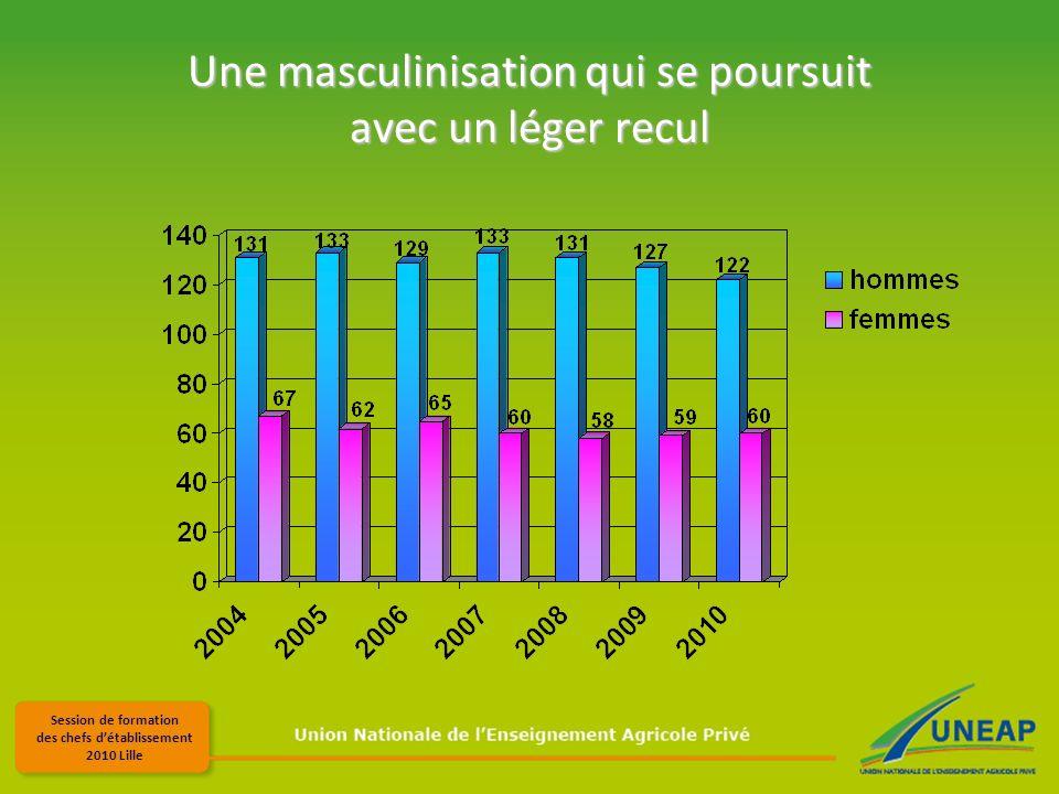 Session de formation des chefs détablissement 2010 Lille Une masculinisation qui se poursuit avec un léger recul