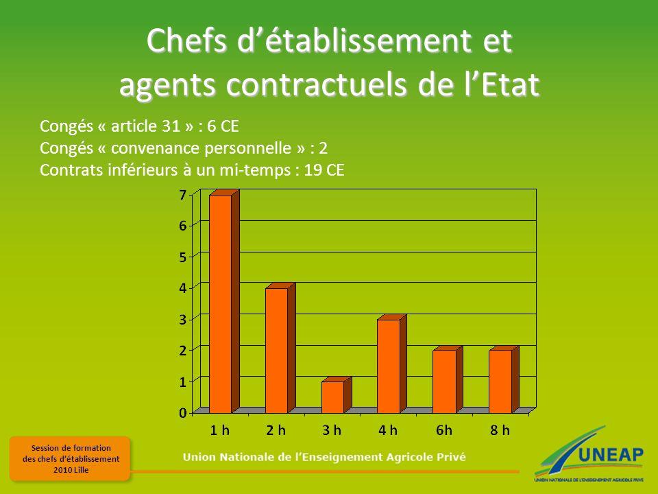 Session de formation des chefs détablissement 2010 Lille Chefs détablissement et agents contractuels de lEtat Congés « article 31 » : 6 CE Congés « convenance personnelle » : 2 Contrats inférieurs à un mi-temps : 19 CE