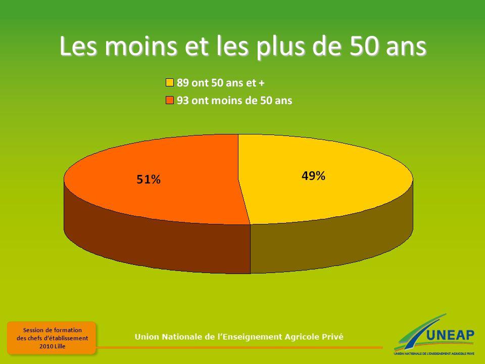 Session de formation des chefs détablissement 2010 Lille Les moins et les plus de 50 ans