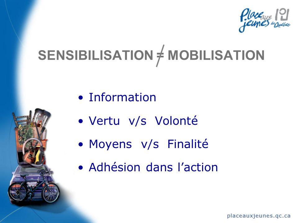 SENSIBILISATION = MOBILISATION Information Vertu v/s Volonté Moyens v/s Finalité Adhésion dans laction Information Vertu v/s Volonté Moyens v/s Finalité Adhésion dans laction