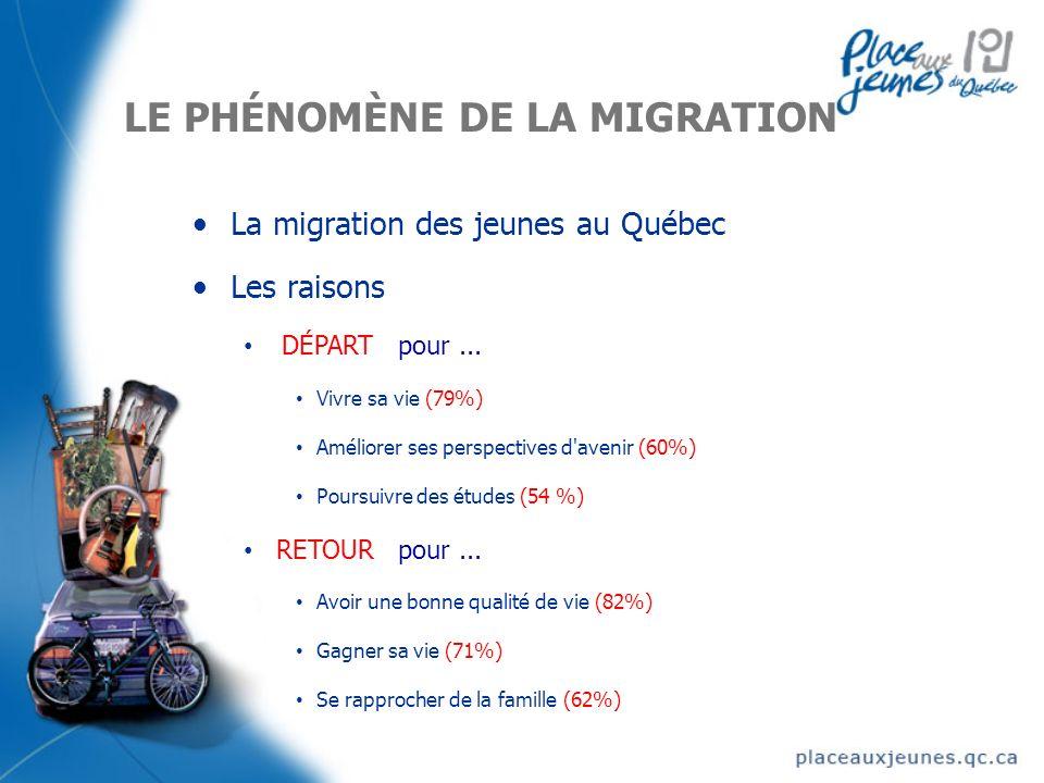 LE PHÉNOMÈNE DE LA MIGRATION La migration des jeunes au Québec Les raisons DÉPART pour...