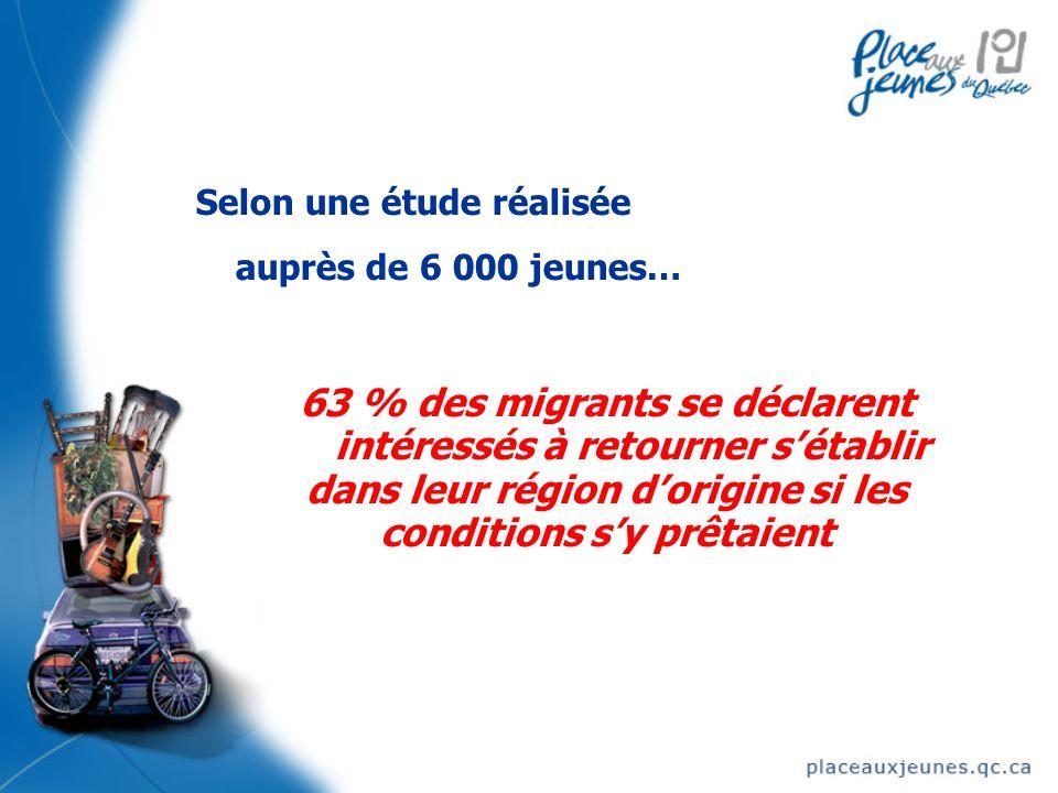 Selon une étude réalisée auprès de 6 000 jeunes… 63 % des migrants se déclarent intéressés à retourner sétablir dans leur région dorigine si les conditions sy prêtaient